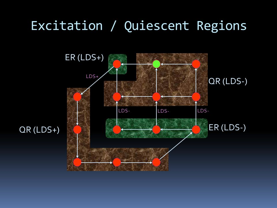 Excitation / Quiescent Regions QR (LDS+) QR (LDS-) ER (LDS+) ER (LDS-) LDS- LDS+ LDS-