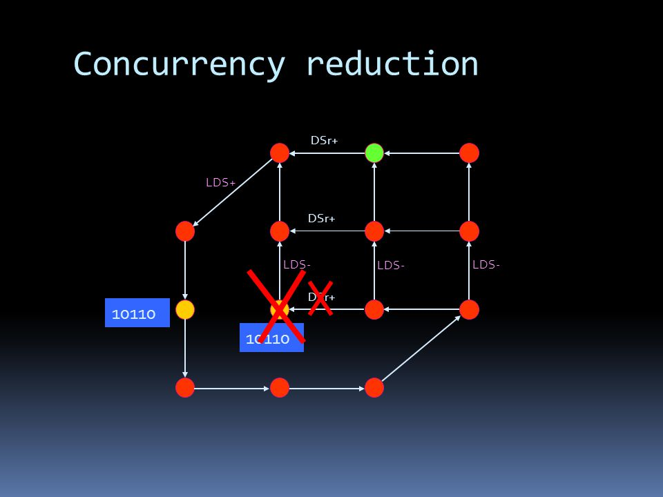 Concurrency reduction LDS- LDS+ LDS- 10110 DSr+
