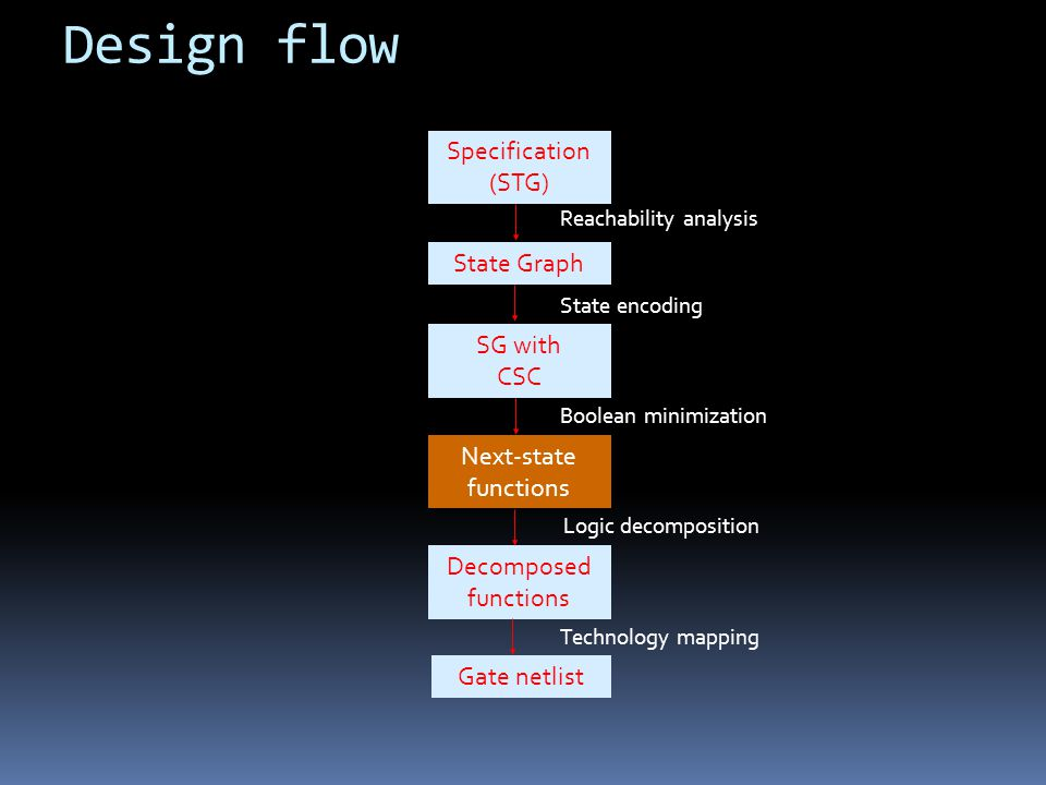 Design flow Specification (STG) State Graph SG with CSC Next-state functions Decomposed functions Gate netlist Reachability analysis State encoding Boolean minimization Logic decomposition Technology mapping