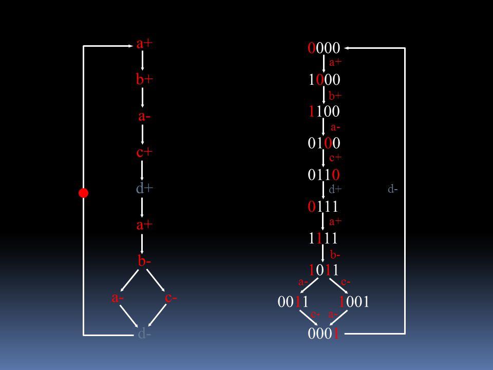 a+ b+ c+ d+ a- b- d- a+ c-a- 0000 1000 1100 0100 0110 0111 1111 10111011 00111001 0001 a+ b+ c+ a- b- c- a+ c- a- d- d+