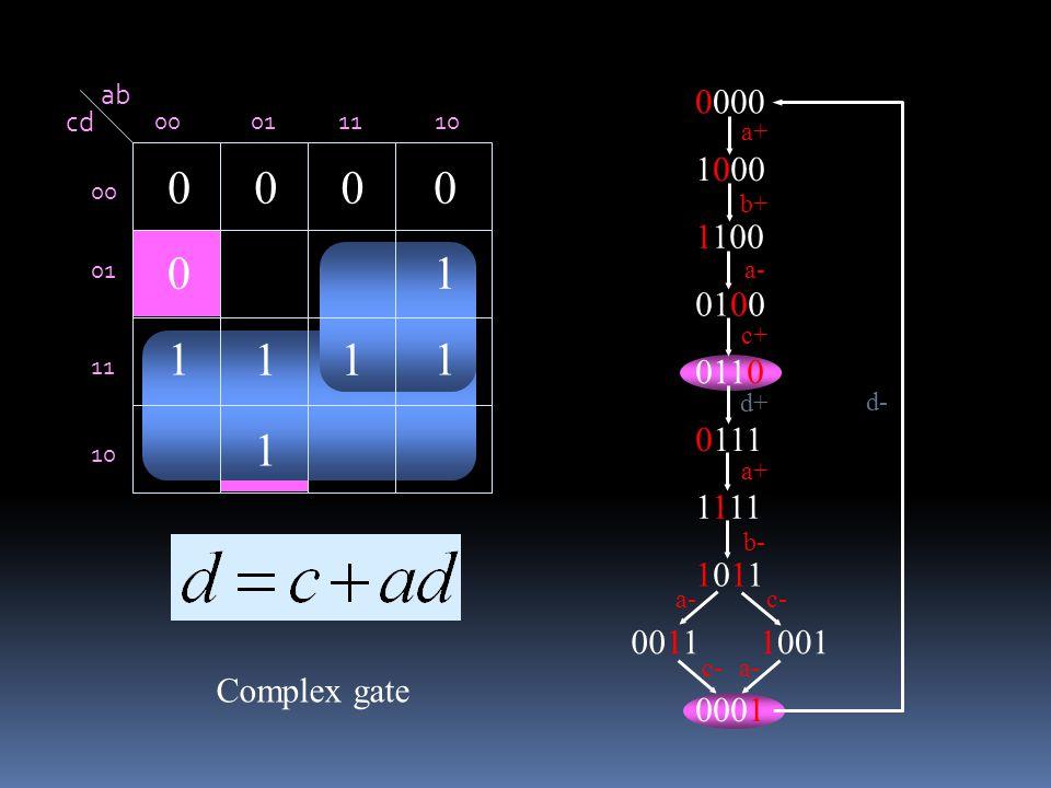 ab cd 00011110 00 01 11 10 1 11 11 1 0 0000 0000 1000 1100 0100 0110 0111 1111 10111011 00111001 0001 a+ b+ c+ a- b- c- a+ c- a- d- d+ Complex gate