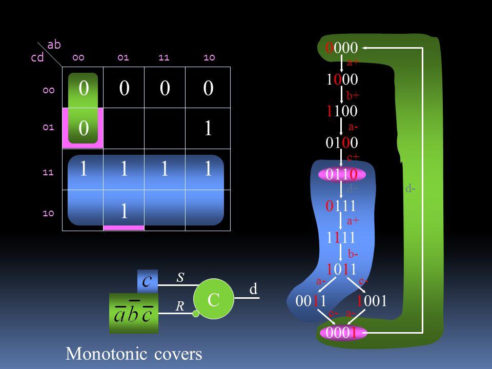 ab cd 00011110 00 01 11 10 1 11 11 1 0 0000 0000 1000 1100 0100 0110 0111 1111 10111011 00111001 0001 a+ b+ c+ a- b- c- a+ c- a- d- d+ C S R d Monotonic covers