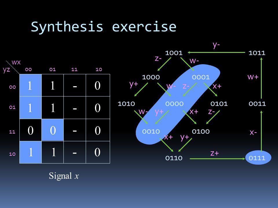 Synthesis exercise 1011 0111 0011 1001 1000 1010 0001 00000101 00100100 0110 y- y+ x- x+ w+ w- z+ z- w- z- y+ x+ wx yz 00011110 00 01 11 10 - - - - Signal x 1 0 1 1 1 1 1 0 0 0 0 0