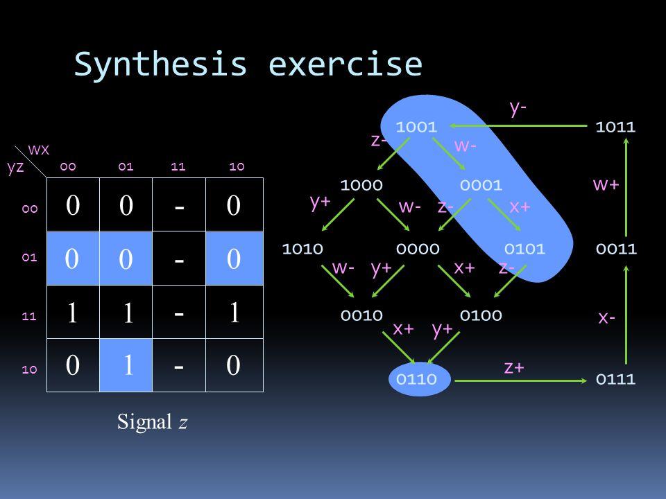 Synthesis exercise 1011 0111 0011 1001 1000 1010 0001 00000101 00100100 0110 y- y+ x- x+ w+ w- z+ z- w- z- y+ x+ wx yz 00011110 00 01 11 10 - - - - Signal z 1 0 0 0 0 1 1 1 0 0 0 0