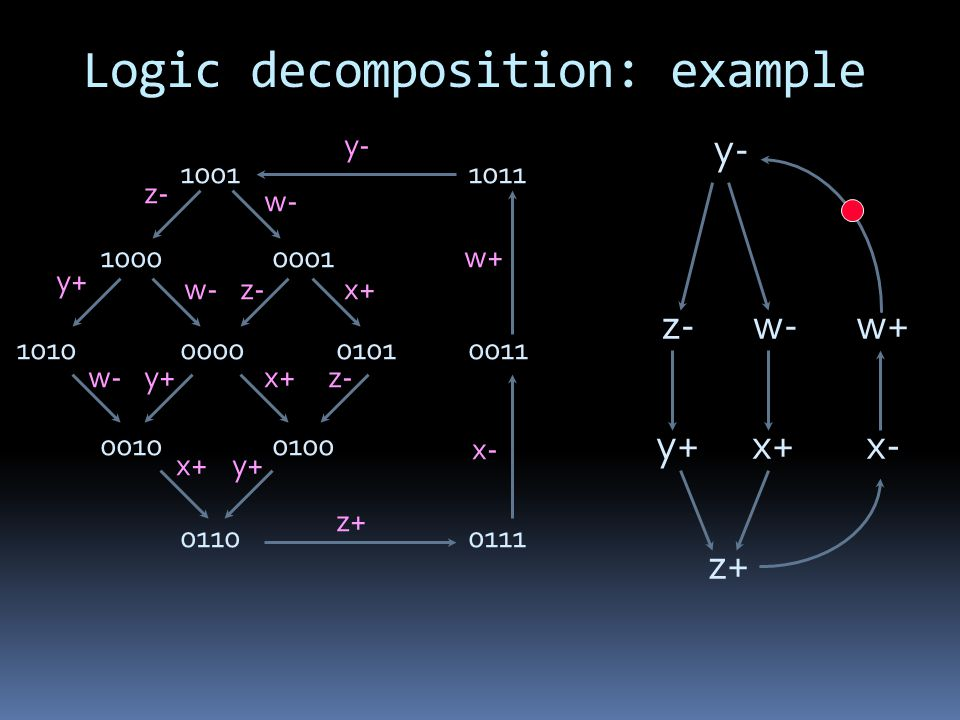 Logic decomposition: example y- z-w- y+x+ z+ x- w+ 10011011 1000 1010 0001 00000101 00100100 01100111 0011 y- y+ x- x+ w+ w- z+ z- w- z- y+ x+