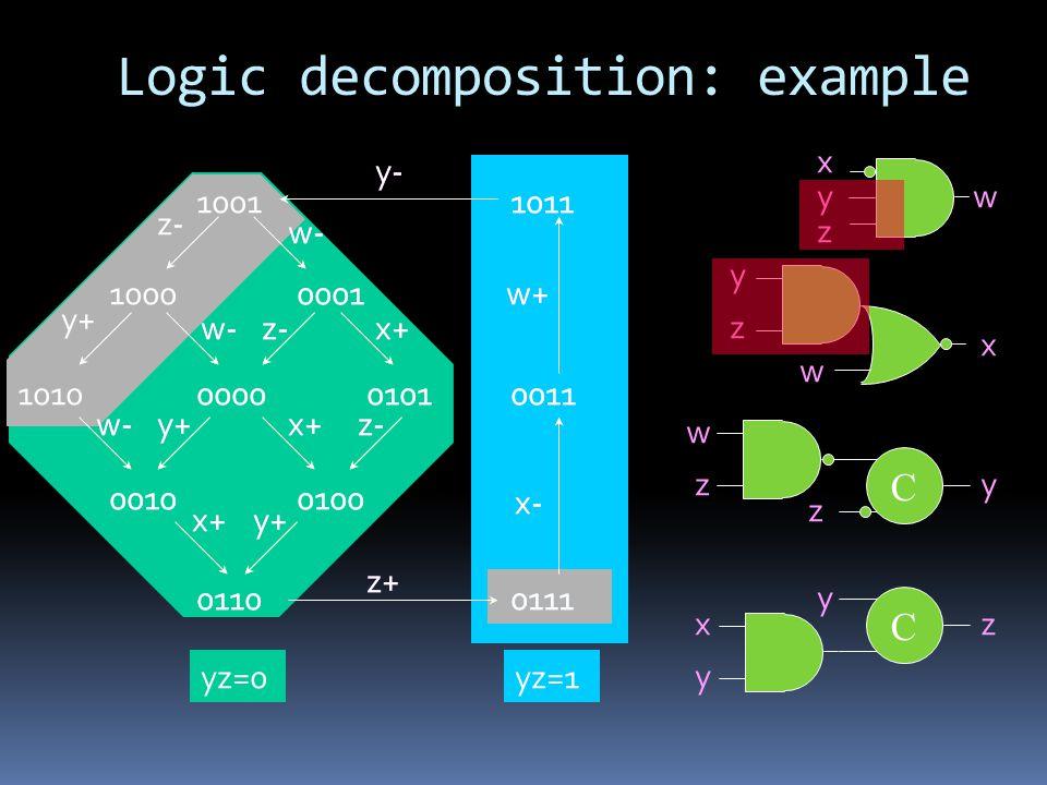 Logic decomposition: example yz=1 yz=0 10011011 1000 1010 0001 00000101 00100100 01100111 0011 y- y+ x- x+ w+ w- z+ z- w- z- y+ x+ 10011011 1000 1010 0001 00000101 00100100 01100111 0011 y- y+ x- x+ w+ w- z+ z- w- z- y+ x+ C C x y x y w z x y z y z w z w z y