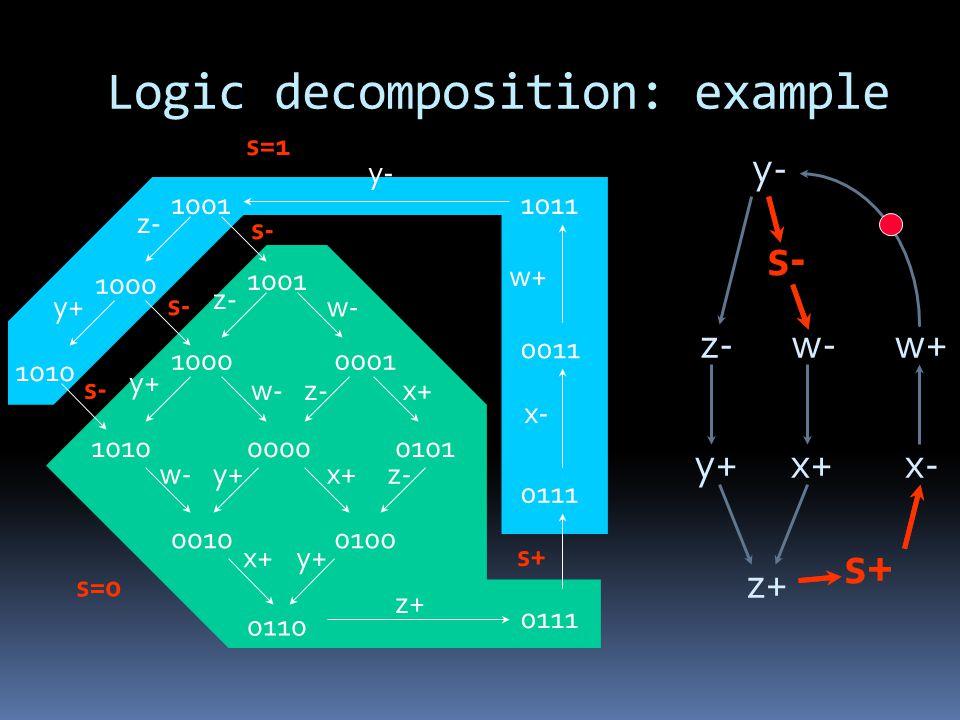 Logic decomposition: example y- z-w- y+x+ z+ x- w+ s- s+ s- s+ s- s=1 s=0 10011011 1000 1010 0111 0011 y+ x- w+ z+ z- 0001 00000101 00100100 0110 x+ w- z- y+ x+ 1001 1000 1010 y+ z- 0111 y-