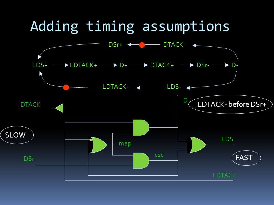 Adding timing assumptions LDS+LDTACK+D+DTACK+DSr-D- DTACK- LDS-LDTACK- DSr+ DTACK D DSr LDS LDTACK csc map LDTACK- before DSr+ FAST SLOW