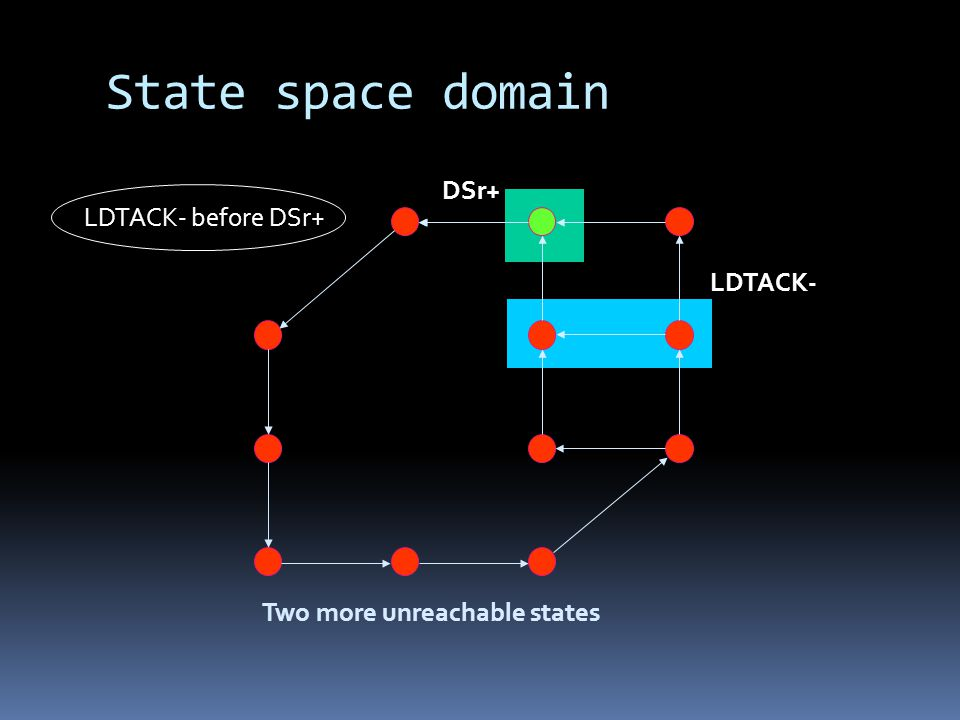 State space domain LDTACK- before DSr+ LDTACK- DSr+ Two more unreachable states