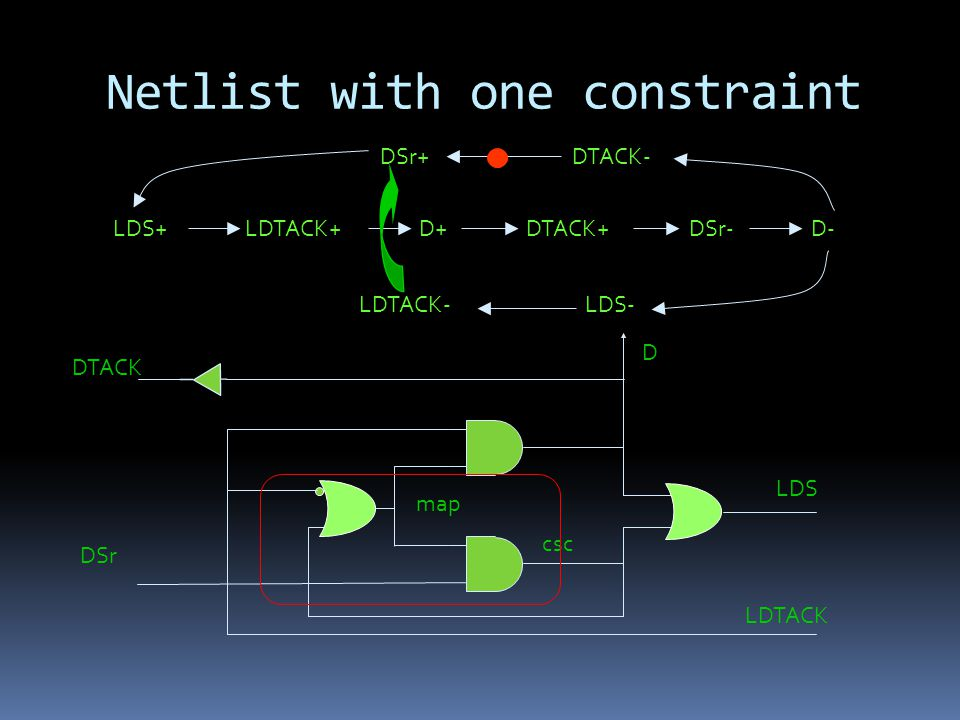 Netlist with one constraint LDS+LDTACK+D+DTACK+DSr-D- DTACK- LDS-LDTACK- DSr+ DTACK D DSr LDS LDTACK csc map