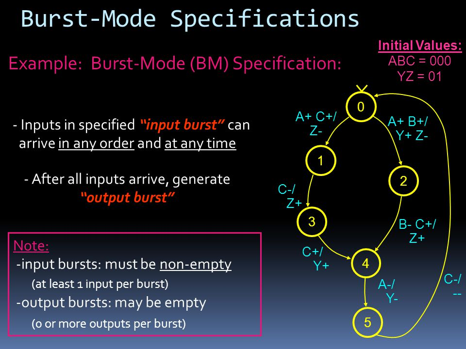 Note: -input bursts: must be non-empty (at least 1 input per burst) -output bursts: may be empty (0 or more outputs per burst) Burst-Mode Specifications Example: Burst-Mode (BM) Specification: - Inputs in specified input burst can arrive in any order and at any time - After all inputs arrive, generate output burst 0132 4 5 A+ C+/ Z- C-/ Z+ C+/ Y+ A-/ Y- A+ B+/ Y+ Z- B- C+/ Z+ C-/ -- Initial Values: ABC = 000 YZ = 01