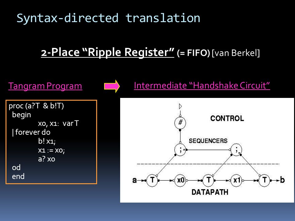 Syntax-directed translation 2-Place Ripple Register (= FIFO) [van Berkel] proc (a T & b!T) begin x0, x1: var T | forever do b.