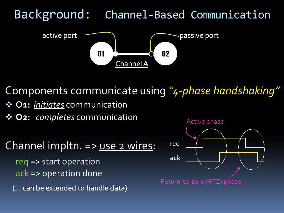 Components communicate using 4-phase handshaking O1: initiates communication O2: completes communication Channel impltn. => use 2 wires: req => start