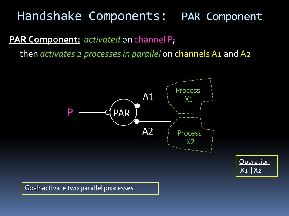 Handshake Components: PAR Component PAR Component: activated on channel P; then activates 2 processes in parallel on channels A1 and A2 P A1 PAR A2 Goal: Goal: activate two parallel processes Process X1 Process X2 Operation X1 || X2