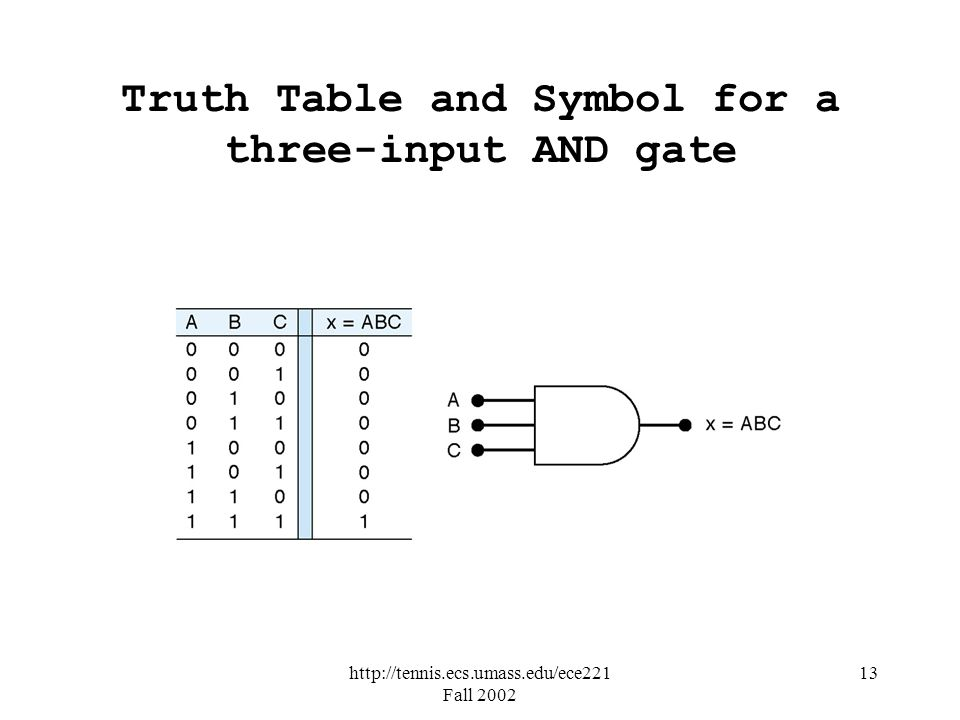 http://tennis.ecs.umass.edu/ece221 Fall 2002 13 Truth Table and Symbol for a three-input AND gate