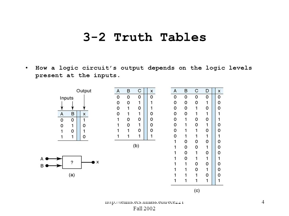 http://tennis.ecs.umass.edu/ece221 Fall 2002 4 3-2 Truth Tables How a logic circuits output depends on the logic levels present at the inputs.
