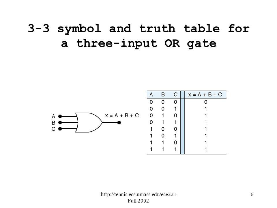 http://tennis.ecs.umass.edu/ece221 Fall 2002 6 3-3 symbol and truth table for a three-input OR gate