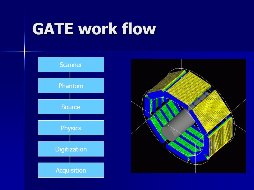GATE work flow Scanner Phantom Physics Source Digitization Acquisition