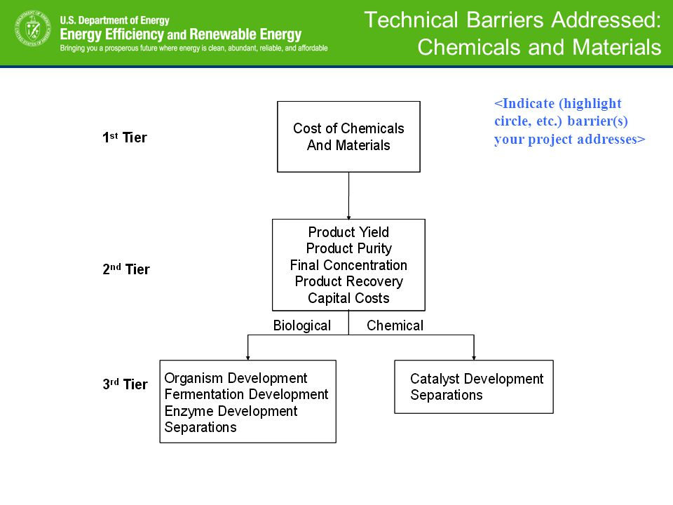 Technical Barriers Addressed: Chemicals and Materials