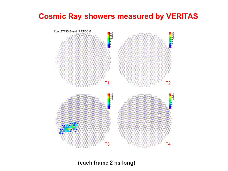 Cosmic Ray showers measured by VERITAS (each frame 2 ns long)