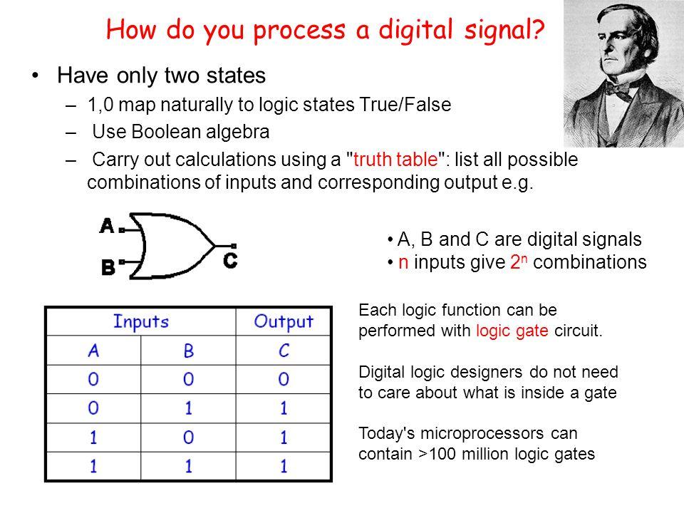 How do you process a digital signal.