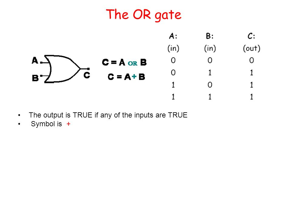 The OR gate The output is TRUE if any of the inputs are TRUE Symbol is +
