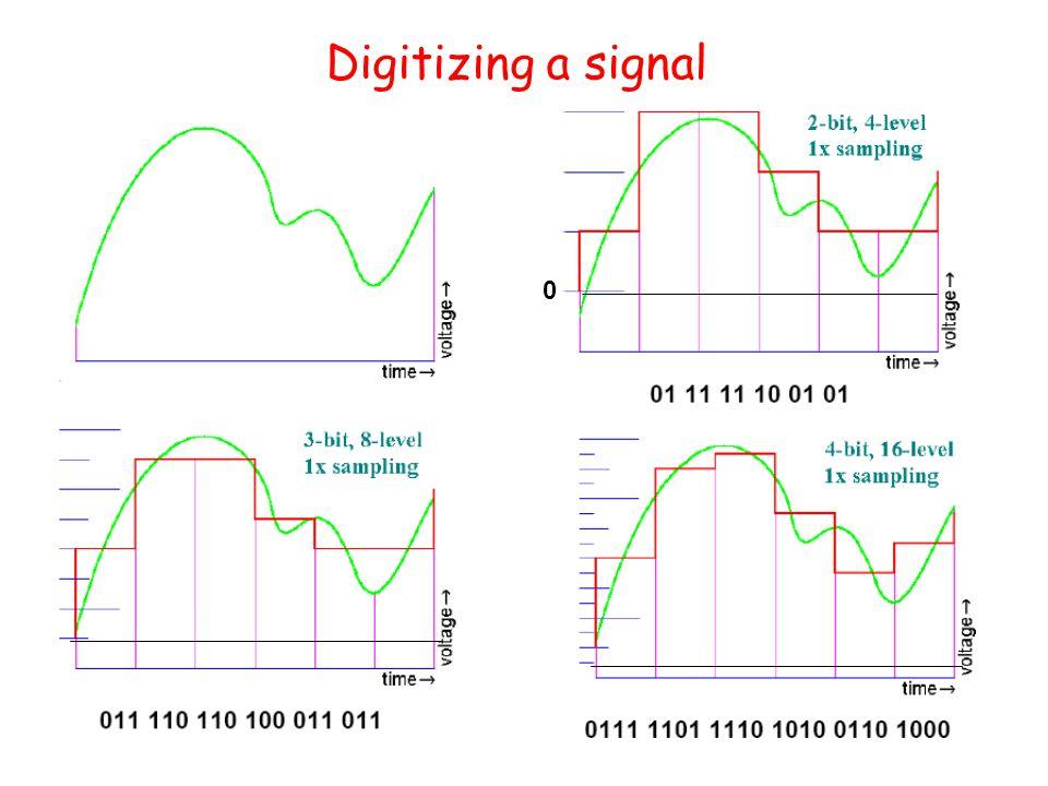 Digitizing a signal 0