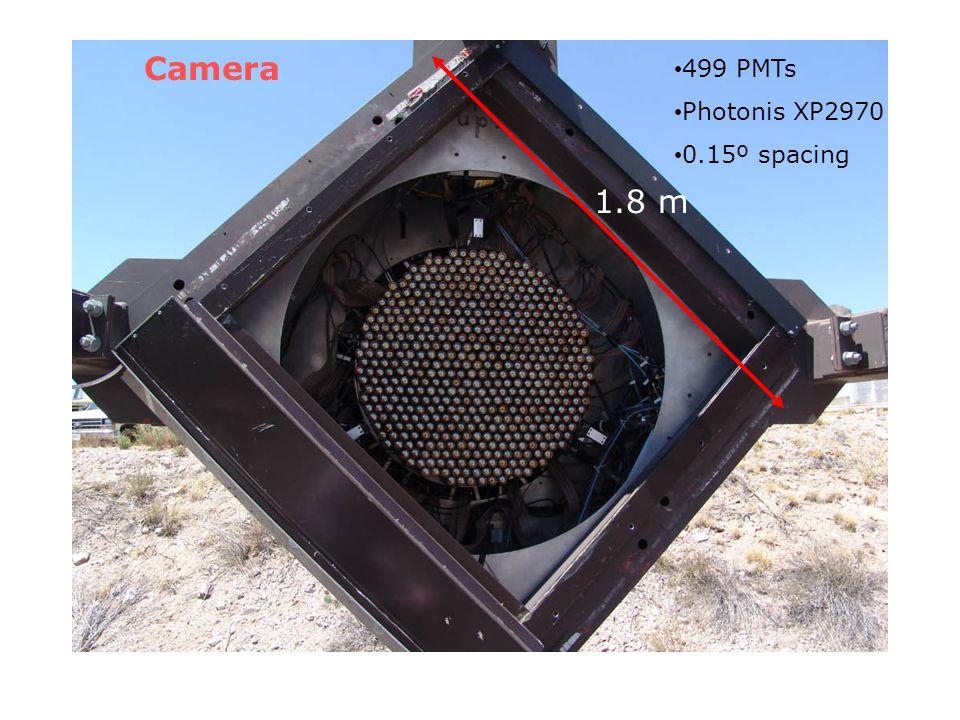 Camera 1.8 m 499 PMTs Photonis XP2970 0.15º spacing