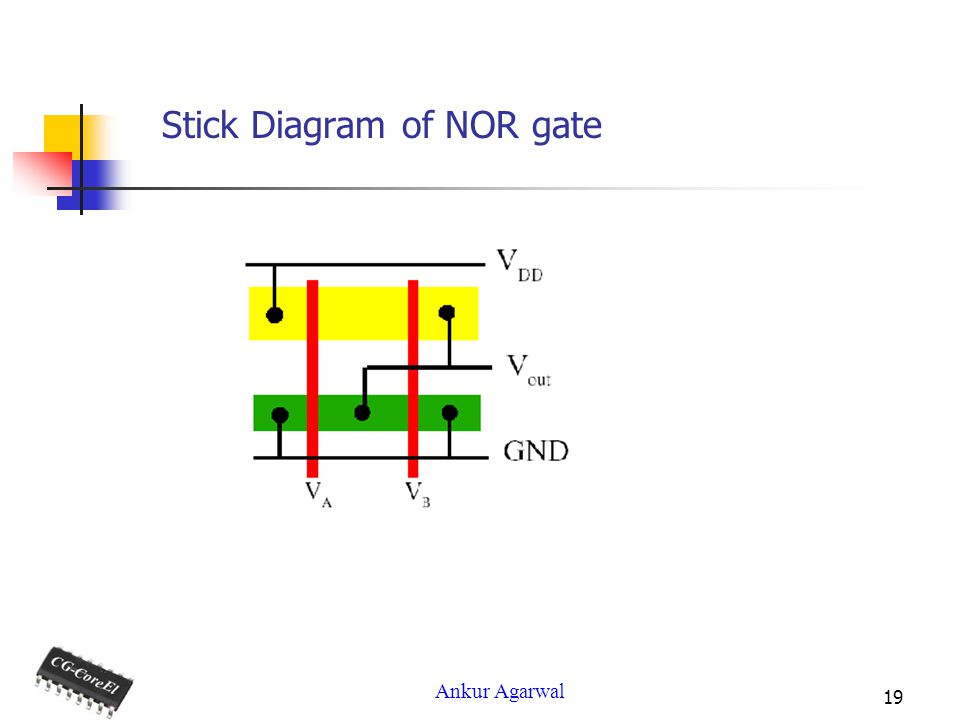 Ankur Agarwal 19 Stick Diagram of NOR gate