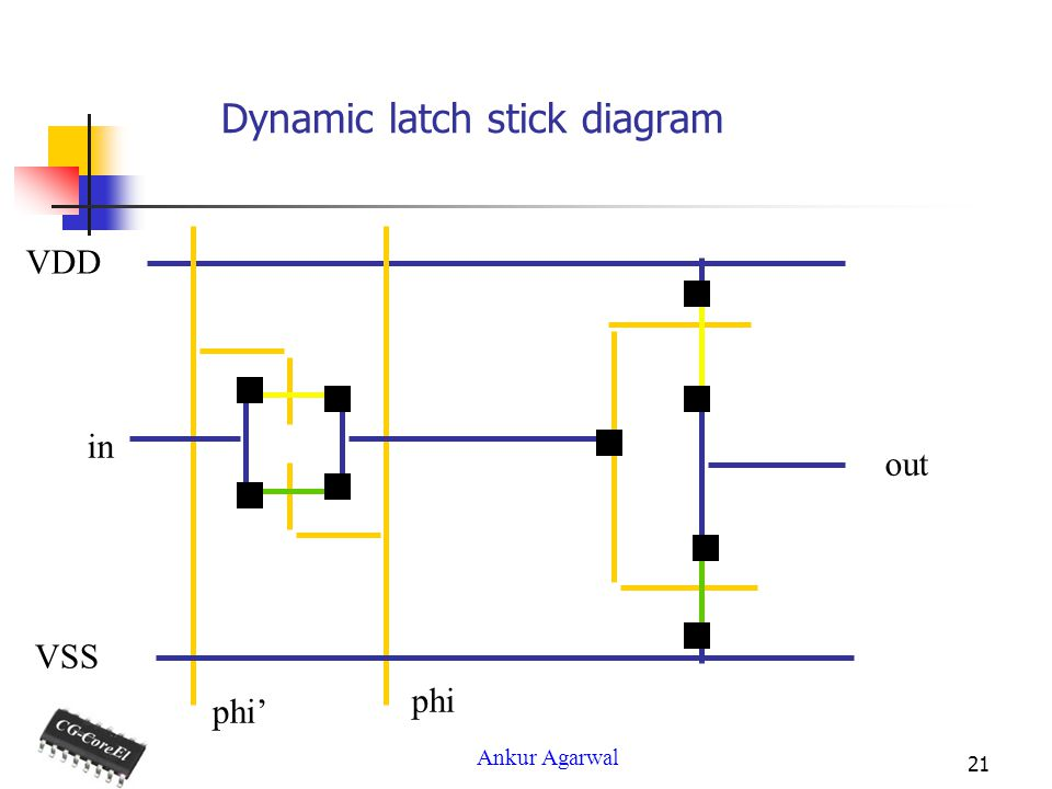 Ankur Agarwal 21 Dynamic latch stick diagram VDD in VSS phi out