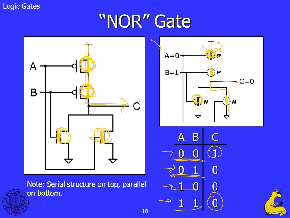 10 NOR Gate ABC 001 010 100 110 Note: Serial structure on top, parallel on bottom. Logic Gates