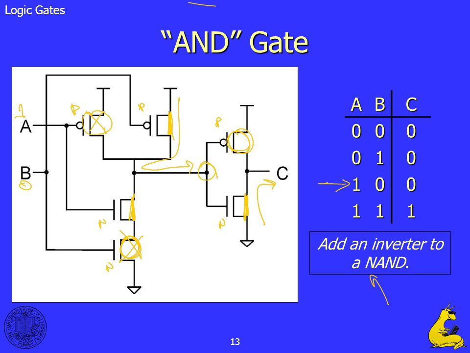 13 AND Gate Add an inverter to a NAND. ABC 000 010 100 111 Logic Gates