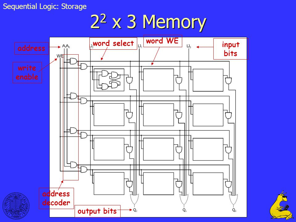 29 2 2 x 3 Memory address decoder word select word WE address write enable input bits output bits Sequential Logic: Storage