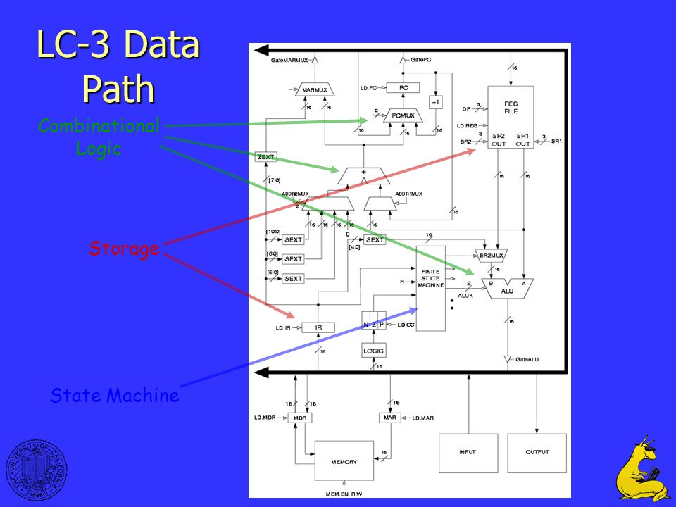 33 LC-3 Data Path Combinational Logic State Machine Storage