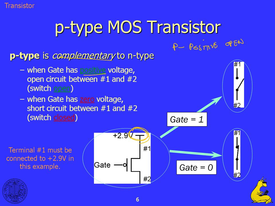 6 p-type MOS Transistor p-type is complementary to n-type –when Gate has positive voltage, open circuit between #1 and #2 (switch open) –when Gate has