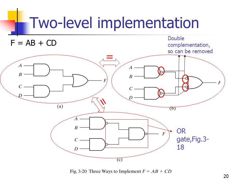 20 Two-level implementation F = AB + CD Double complementation, so can be removed = OR gate,Fig.3- 18 =