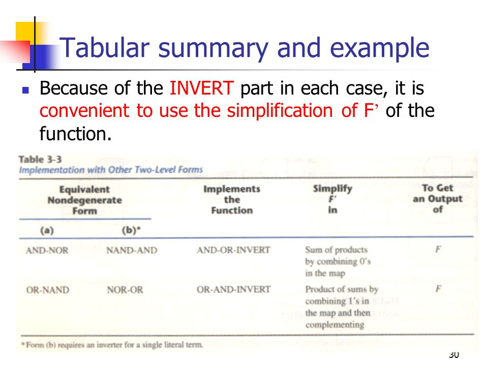 30 Tabular summary and example Because of the INVERT part in each case, it is convenient to use the simplification of F of the function.