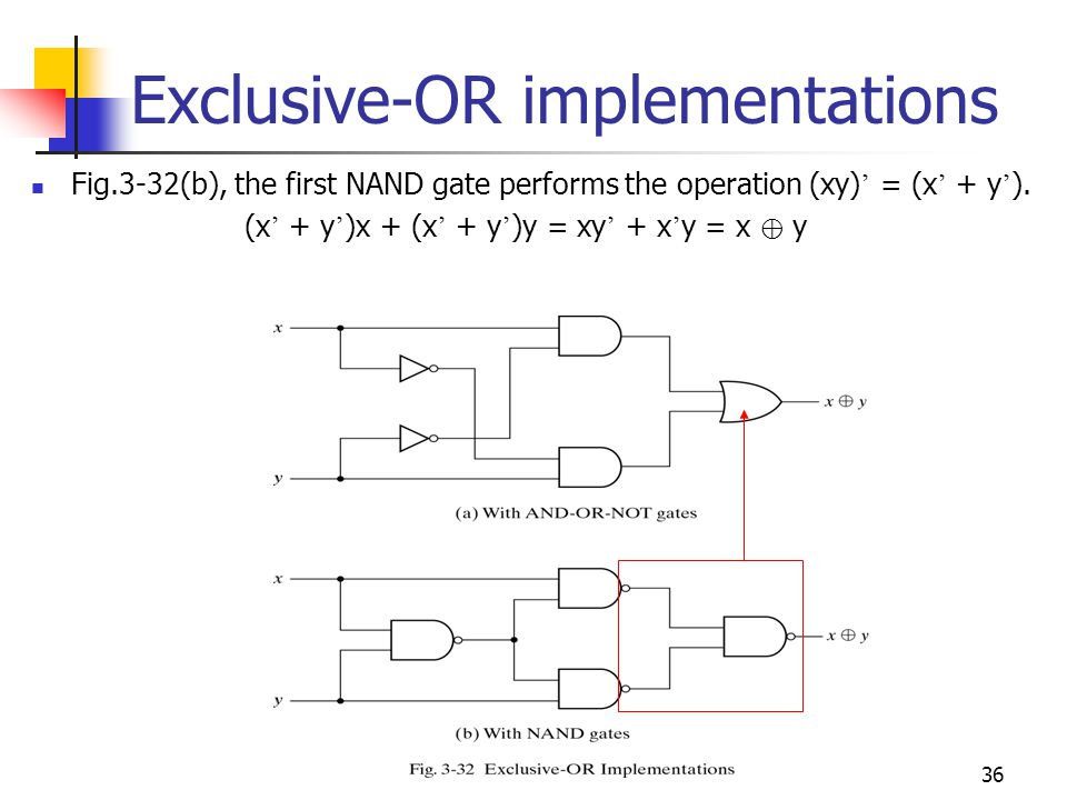 36 Exclusive-OR implementations Fig.3-32(b), the first NAND gate performs the operation (xy) = (x + y ). (x + y )x + (x + y )y = xy + x y = x y