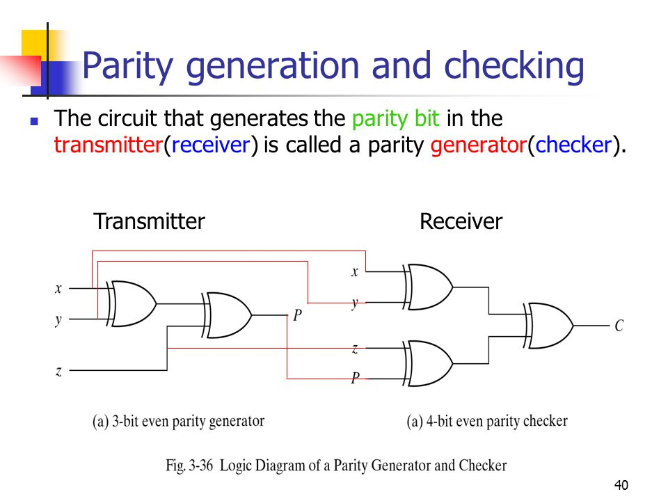 40 Parity generation and checking The circuit that generates the parity bit in the transmitter(receiver) is called a parity generator(checker). Transm