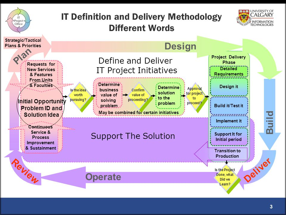 Information Technologies Page 3 Information Technologies Page 3 Information Technologies Page 3 Information Technologies Page 3Information Technologies Page 3 May be combined for certain initiatives IT Definition and Delivery Methodology Different Words Design it Is the idea worth pursuing.