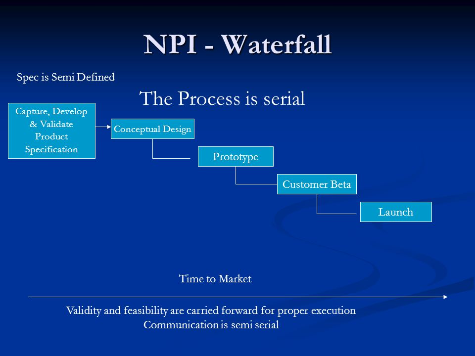 NPI - Waterfall Conceptual Design Prototype Customer Beta Launch Capture, Develop & Validate Product Specification Time to Market Validity and feasibility are carried forward for proper execution Communication is semi serial The Process is serial Spec is Semi Defined