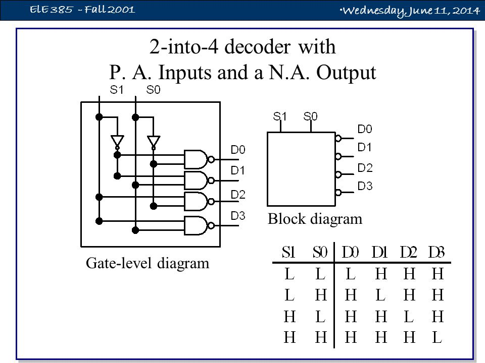 Wednesday, June 11, 2014 ElE 385 - Fall 2001 2-into-4 decoder with P.