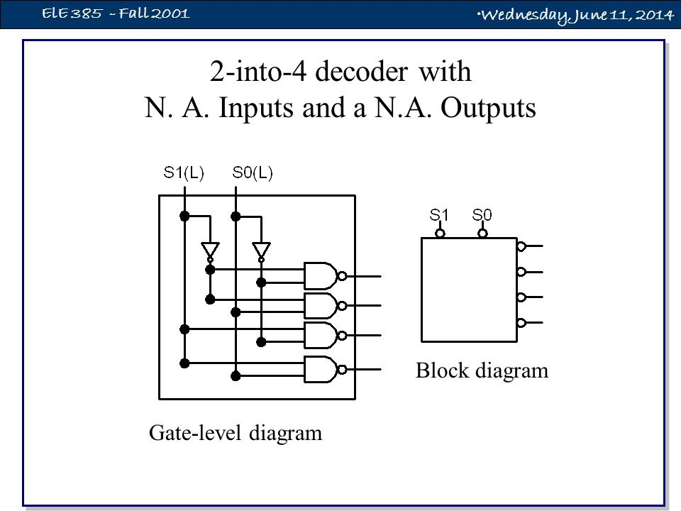 Wednesday, June 11, 2014 ElE 385 - Fall 2001 2-into-4 decoder with N.