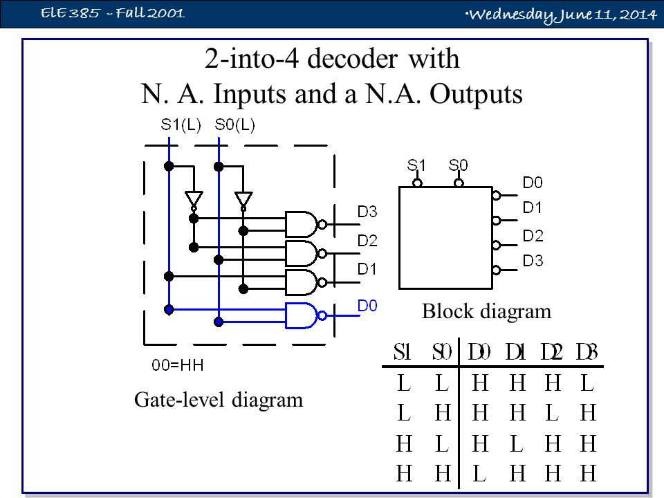 Wednesday, June 11, 2014 ElE 385 - Fall 2001 2-into-4 Decoder with Enable Gate-level diagram Block diagram EN S1 S0 D0 D1 D2 D3 L L L H L L L L L H L H L L L H L L L H L L H H L L L H H x x L L L L