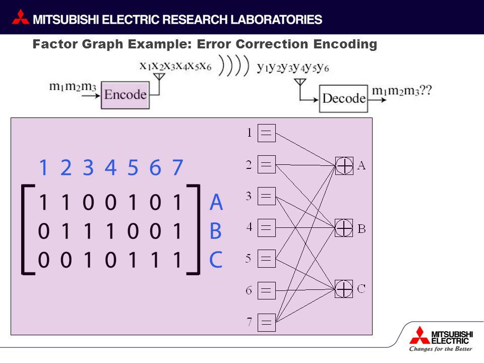 Factor Graph Example: Error Correction Encoding