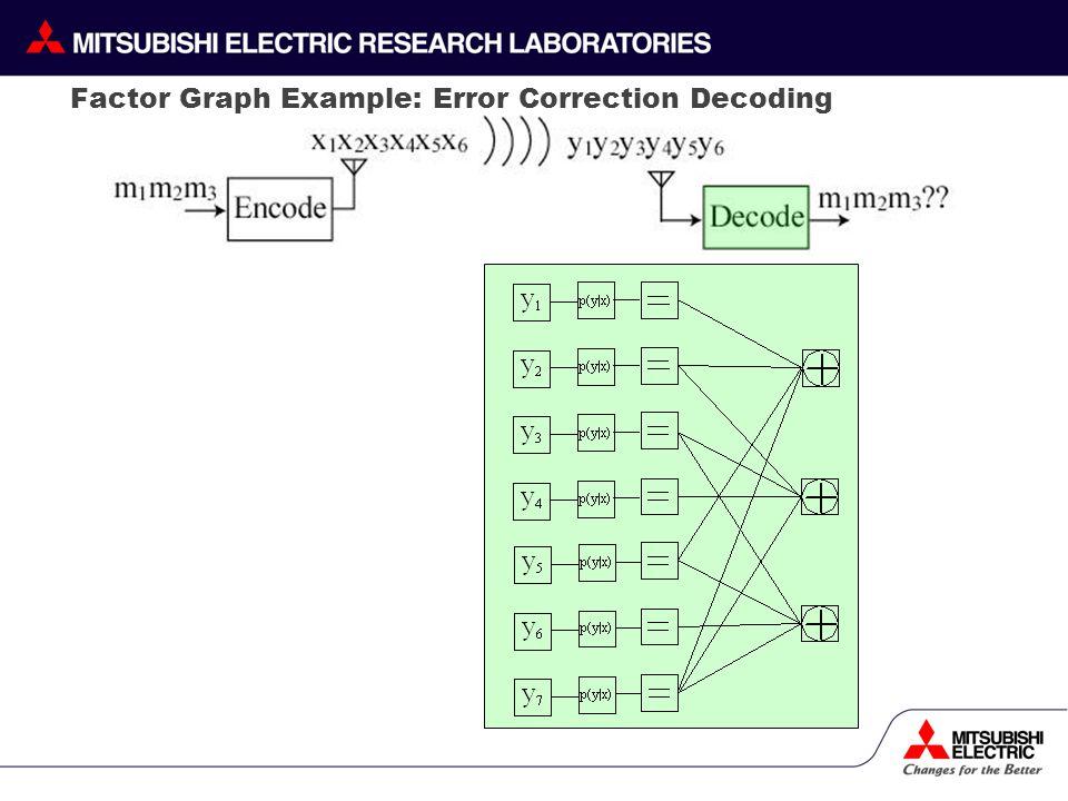 Factor Graph Example: Error Correction Decoding