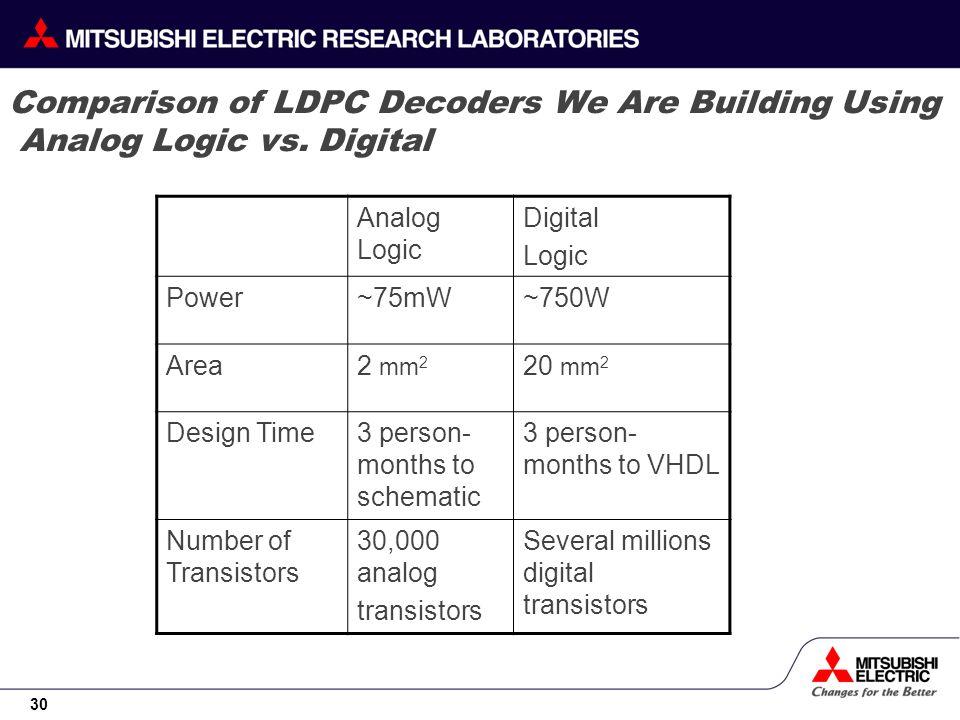 30 Comparison of LDPC Decoders We Are Building Using Analog Logic vs. Digital Analog Logic Digital Logic Power~75mW~750W Area2 mm 2 20 mm 2 Design Tim