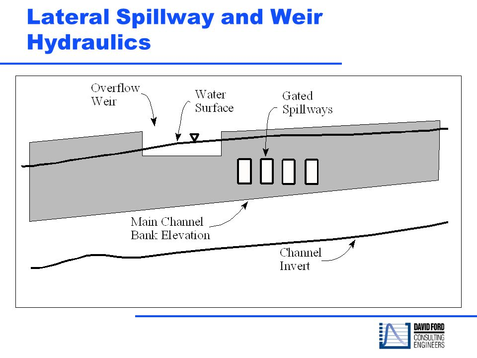Lateral Spillway and Weir Hydraulics