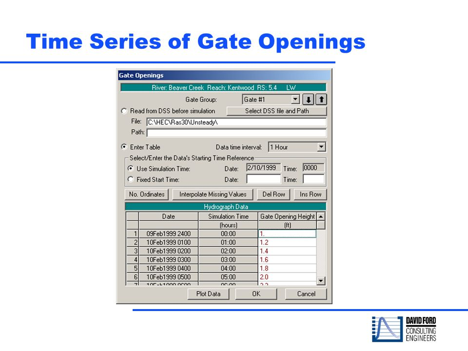 Time Series of Gate Openings