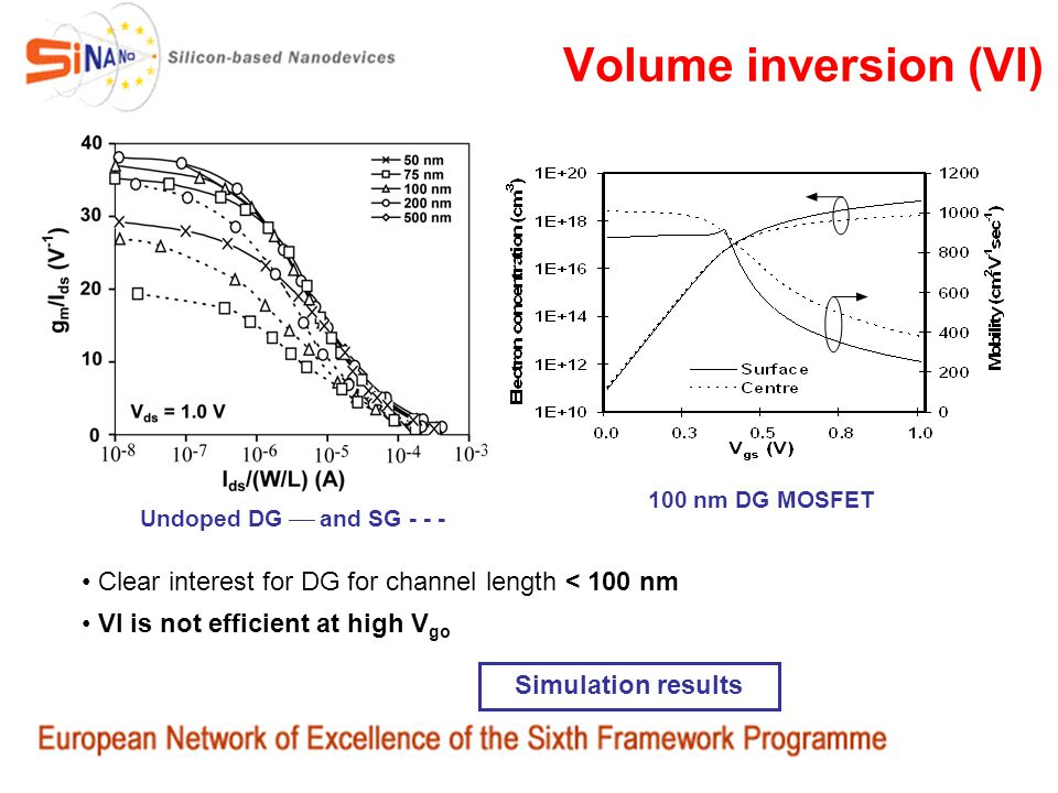 Volume inversion (VI) Simulation results Clear interest for DG for channel length < 100 nm VI is not efficient at high V go Undoped DG and SG - - - 10